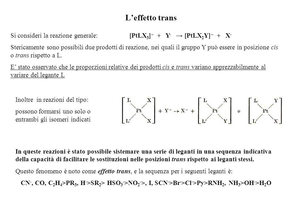 L'effetto trans Si consideri la reazione generale: [PtLX3] + Y- → [PtLX2Y] + X-